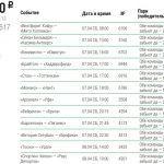 Как выиграть полтора миллиона со 150 рублей в БК «Лига Ставок»