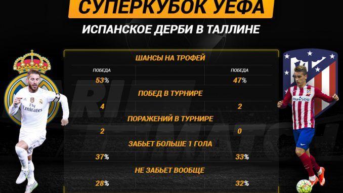 Суперкубок УЕФА: Испанское дерби в Таллине