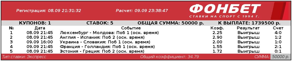 «Лига наций» принесла игроку более 1,5 миллионов рублей