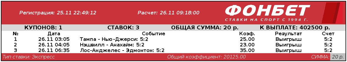 """У игрока """"Фонбет"""" зашел коэффициент 20 125,00"""